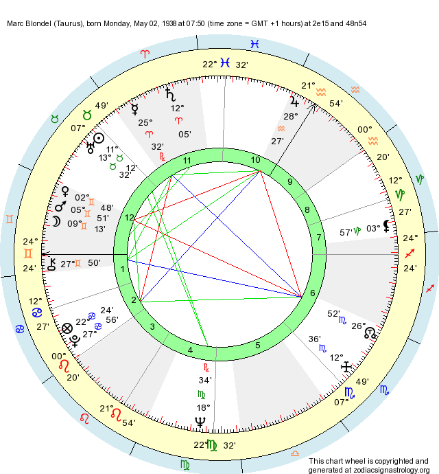 Birth Chart Marc Blondel (Taurus) - Zodiac Sign Astrology