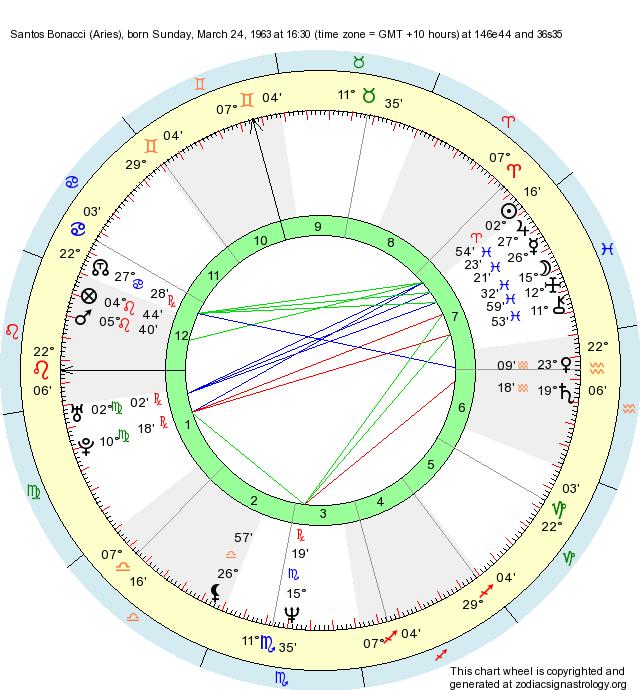 Birth Chart Santos Bonacci Aries Zodiac Sign Astrology