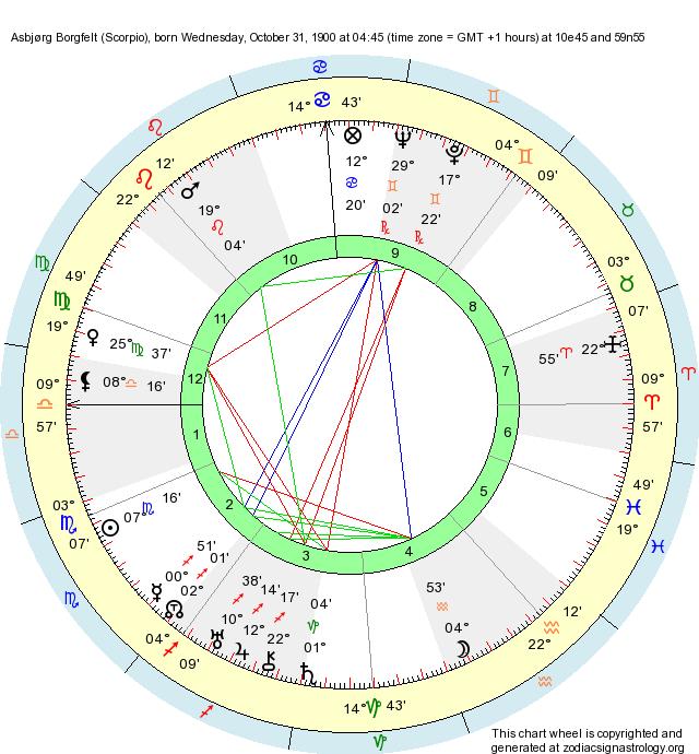 Birth Chart Asbjørg Borgfelt (Scorpio) - Zodiac Sign Astrology