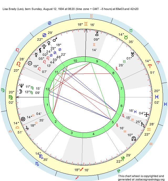 Birth Chart Lisa Brady Leo Zodiac Sign Astrology