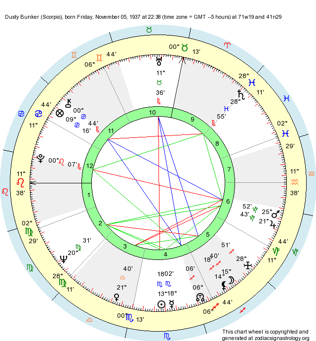 Birth Chart Dusty Bunker (Scorpio) - Zodiac Sign Astrology