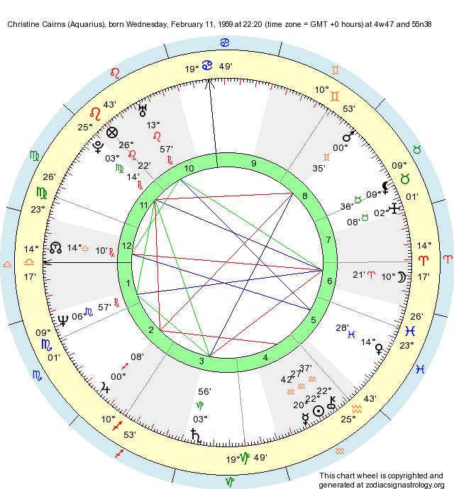 Birth Chart Christine Cairns (Aquarius) - Zodiac Sign Astrology