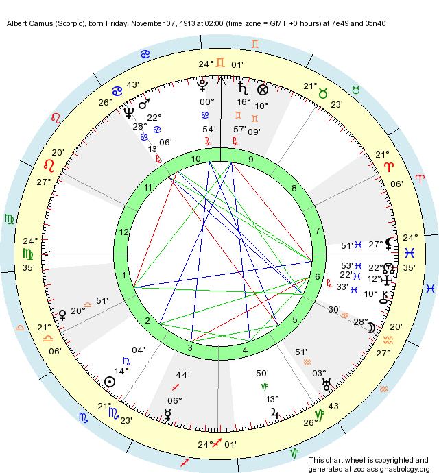 Birth Chart Albert Camus (Scorpio) - Zodiac Sign Astrology