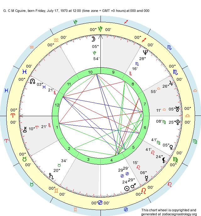 Birth Chart G  C M Cguire (Cancer) - Zodiac Sign Astrology