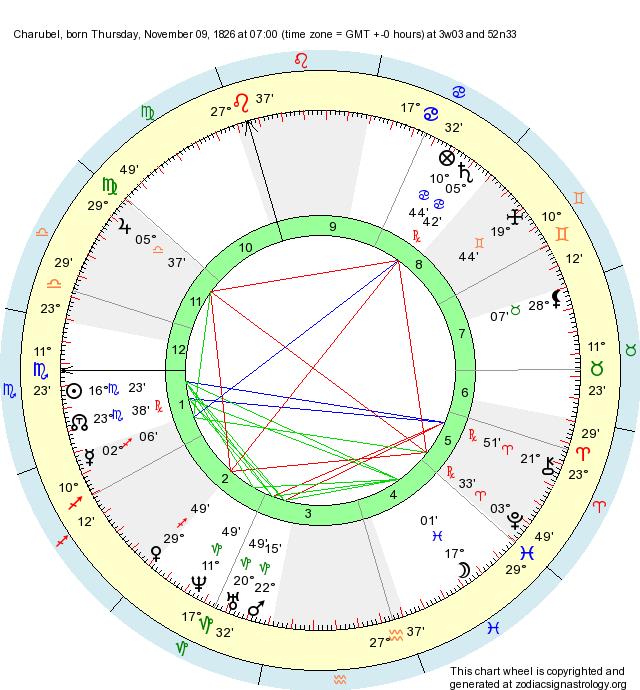 Birth Chart Charubel Scorpio Zodiac Sign Astrology