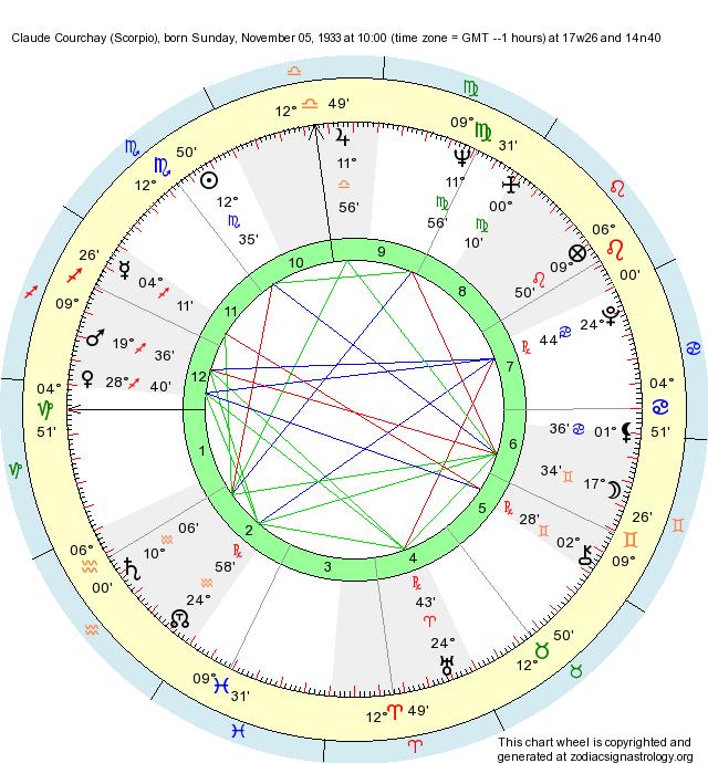 Birth Chart Claude Courchay (Scorpio) - Zodiac Sign Astrology