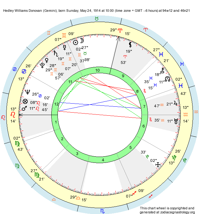 Birth Chart Hedley Williams Donovan (Gemini) - Zodiac Sign