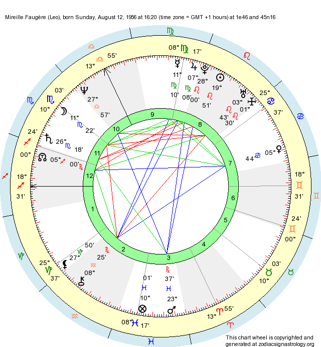 Birth Chart Mireille Faugre Leo Zodiac Sign Astrology
