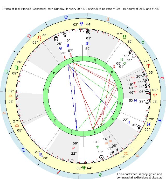 Birth Chart Prince Of Teck Francis Capricorn Zodiac Sign Astrology