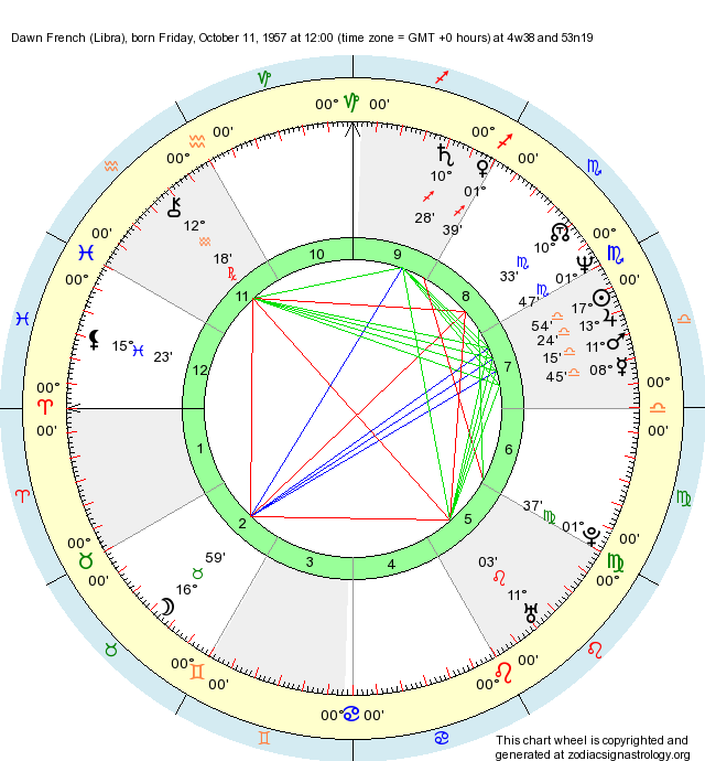 Birth Chart Dawn French Libra Zodiac Sign Astrology