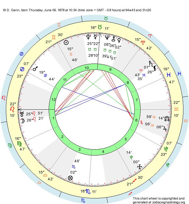 Birth Chart W D  Gann (Gemini) - Zodiac Sign Astrology