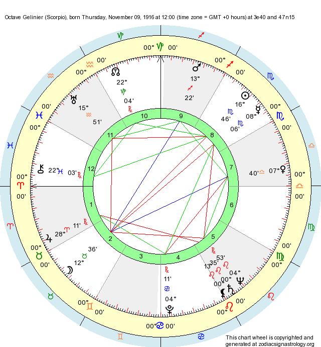Birth Chart Octave Gelinier (Scorpio) - Zodiac Sign Astrology