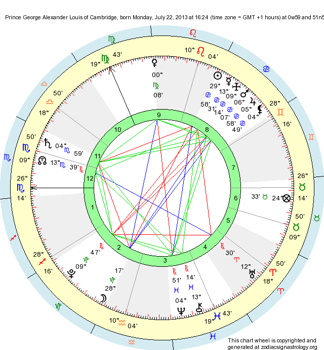 Birth Chart Prince George Alexander Louis Of Cambridge Cancer