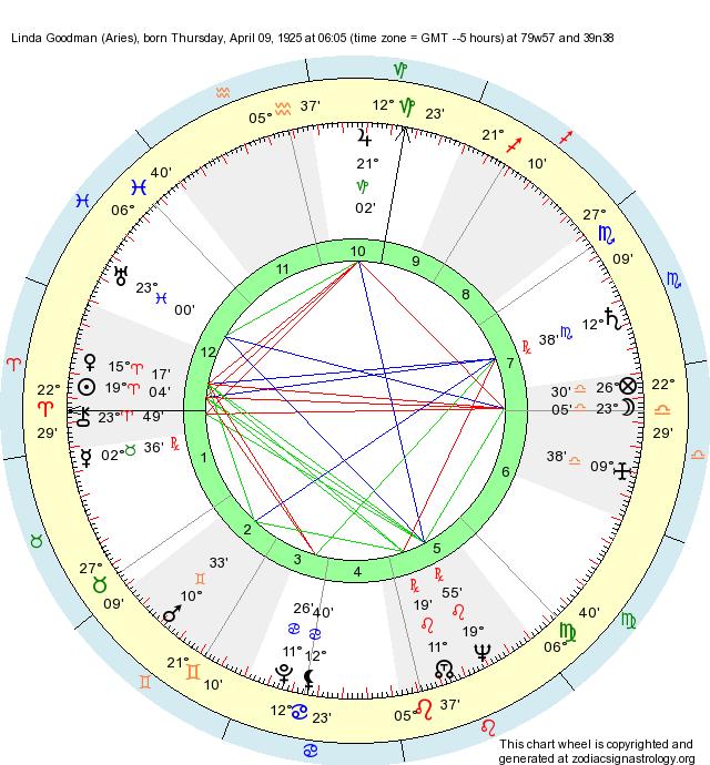 Birth Chart Linda Goodman Aries Zodiac Sign Astrology