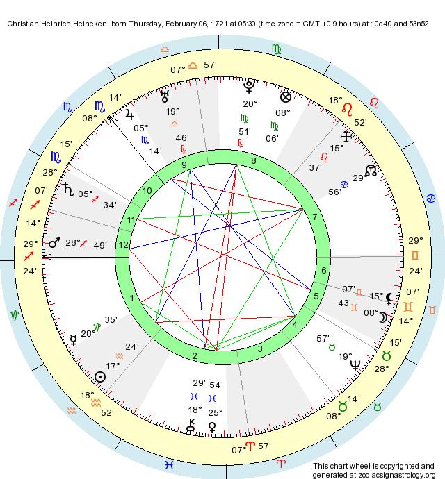 Birth Chart Christian Heinrich Heineken (Aquarius) - Zodiac Sign