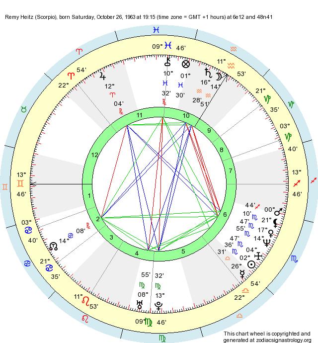Birth Chart Remy Heitz (Scorpio) - Zodiac Sign Astrology