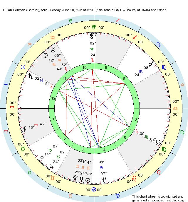 Birth Chart Lillian Hellman Gemini Zodiac Sign Astrology