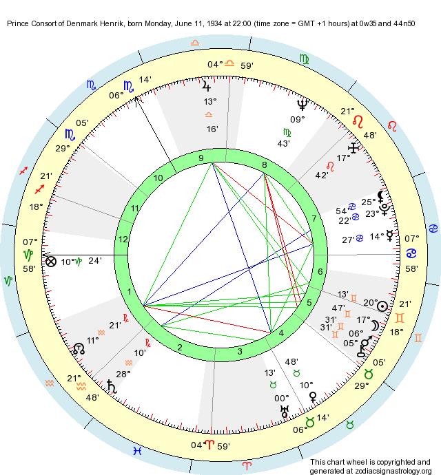 Birth Chart Prince Consort Of Denmark Henrik Gemini Zodiac Sign