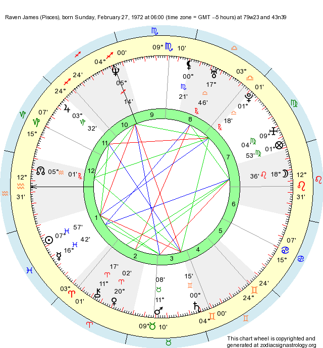 Birth Chart Raven James (Pisces) - Zodiac Sign Astrology