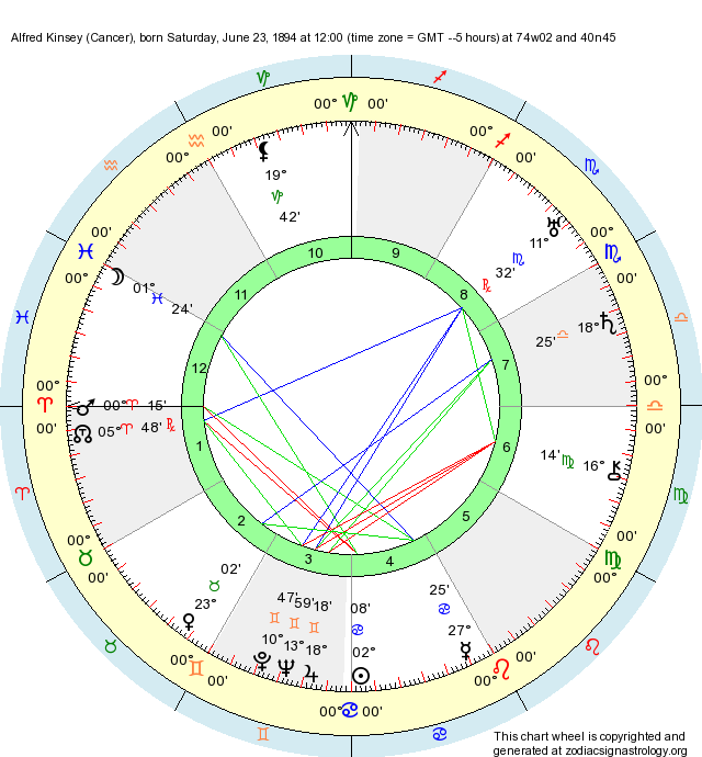 Sexuality in the natal chart