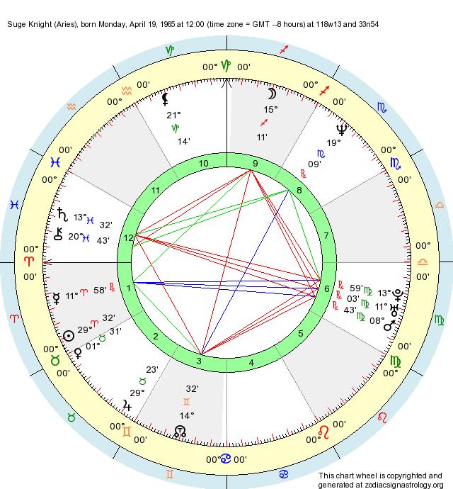 Birth Chart Suge Knight Aries Zodiac Sign Astrology