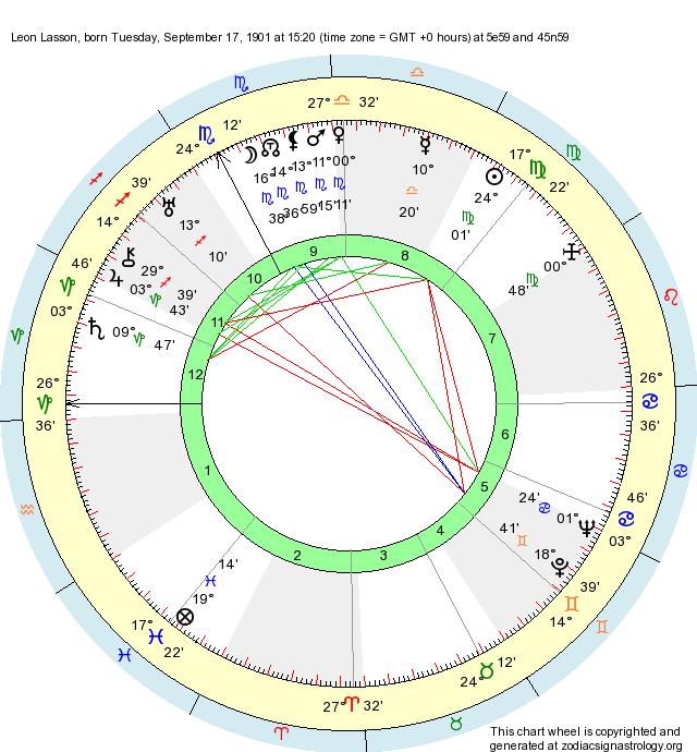Birth Chart Leon Lasson Virgo Zodiac Sign Astrology