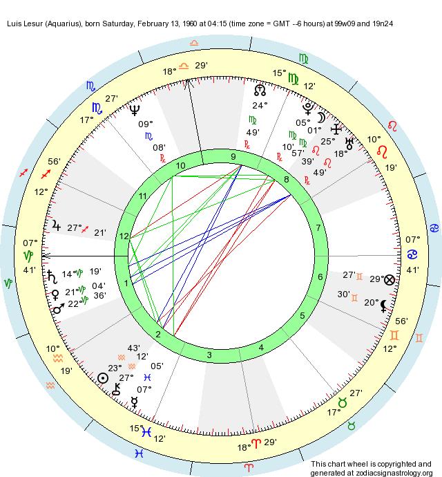 Birth Chart Luis Lesur Aquarius Zodiac Sign Astrology