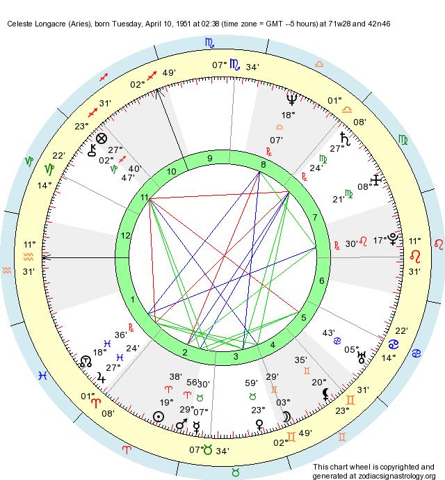 Birth Chart Celeste Longacre (Aries) - Zodiac Sign Astrology