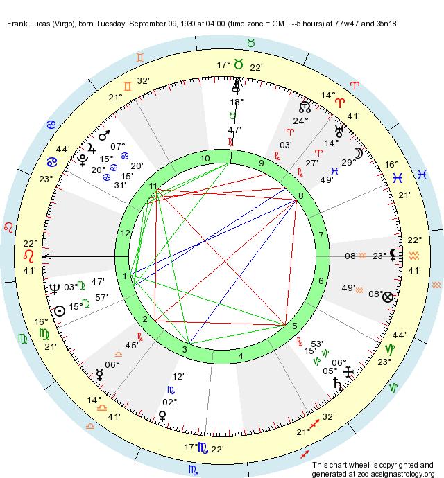 Birth Chart Frank Lucas Virgo Zodiac Sign Astrology