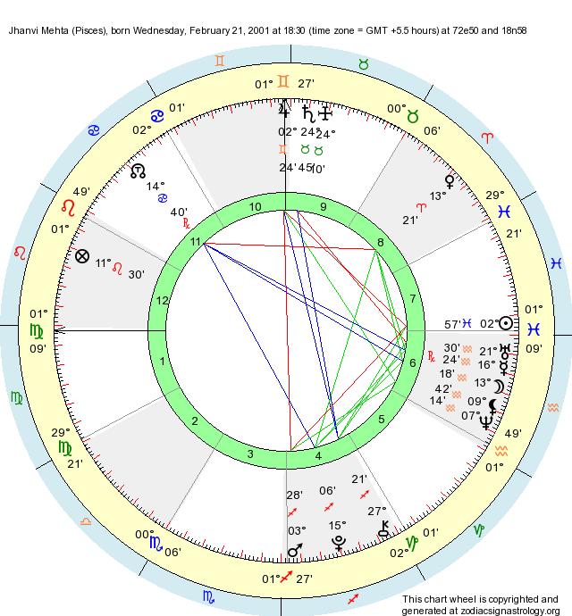 Birth chart jhanvi mehta pisces zodiac sign astrology