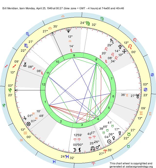 Birth Chart Bill Meridian (Taurus) - Zodiac Sign Astrology