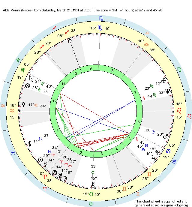 Birth chart alda merini pisces zodiac sign astrology