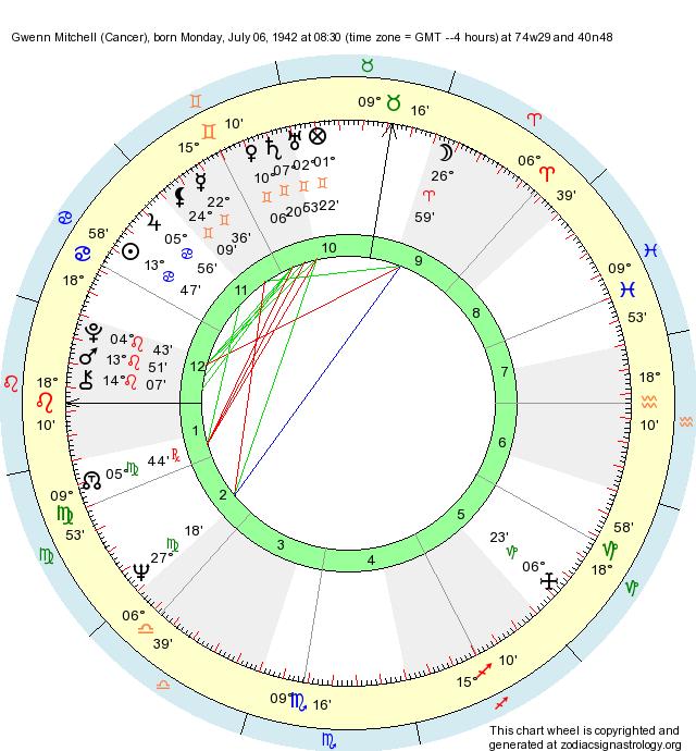 Birth Chart Gwenn Mitchell (Cancer) - Zodiac Sign Astrology