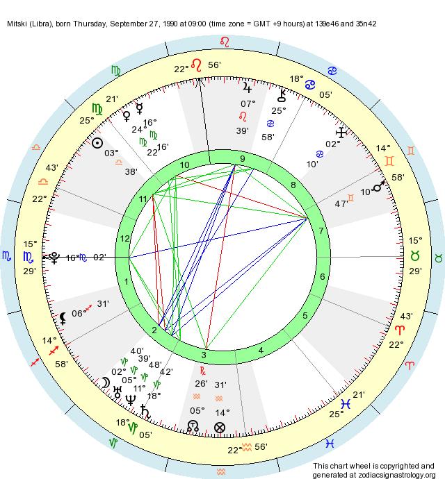 Birth Chart Mitski (Libra) - Zodiac Sign Astrology