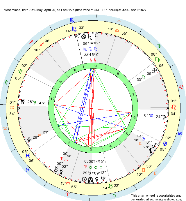 Birth Chart Mohammed Aries Zodiac Sign Astrology