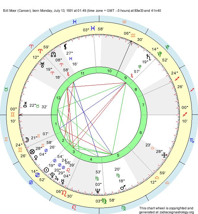 Birth Chart Bill Moor (Cancer) - Zodiac Sign Astrology