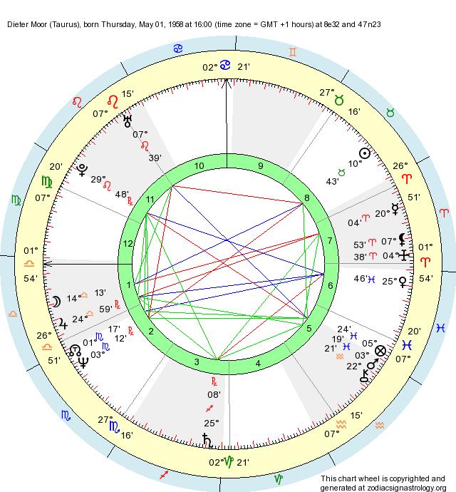 Zodiac chart birth