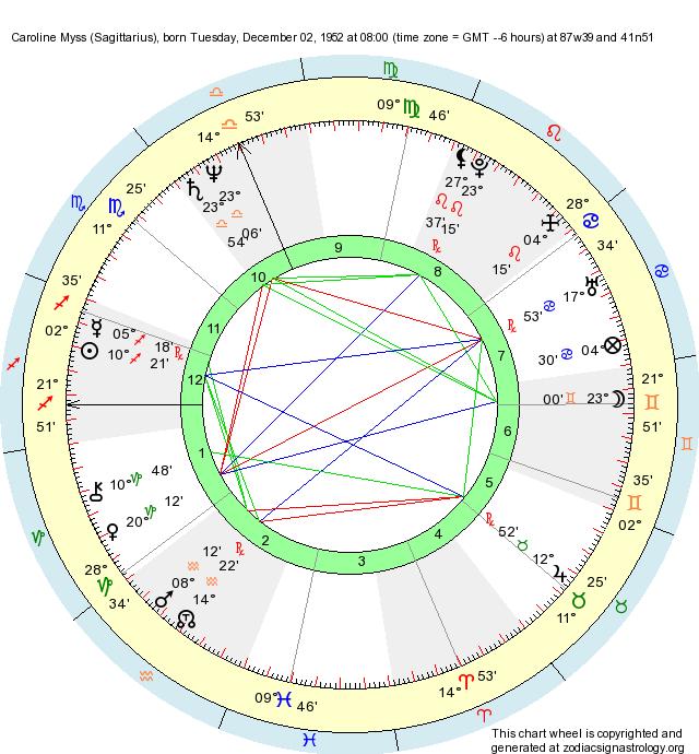 Birth Chart Caroline Myss (Sagittarius) - Zodiac Sign Astrology