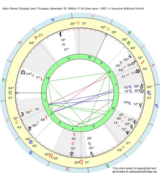 Birth Chart Alain Planet Scorpio Zodiac Sign Astrology