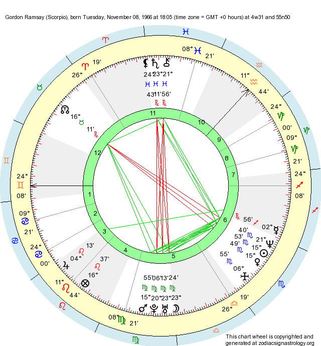 Birth Chart Gordon Ramsay (Scorpio) - Zodiac Sign Astrology