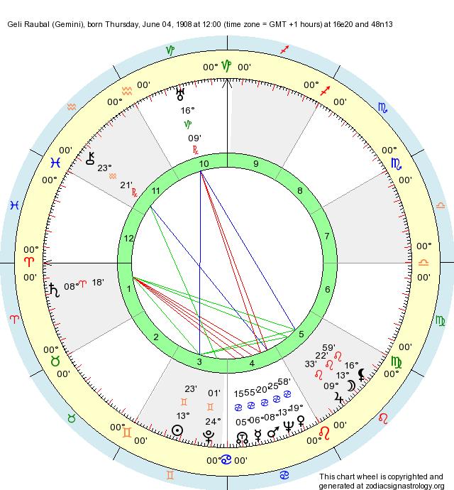 Sexuality natal chart