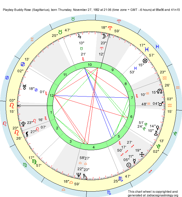Birth Chart Playboy Buddy Rose Sagittarius Zodiac Sign Astrology