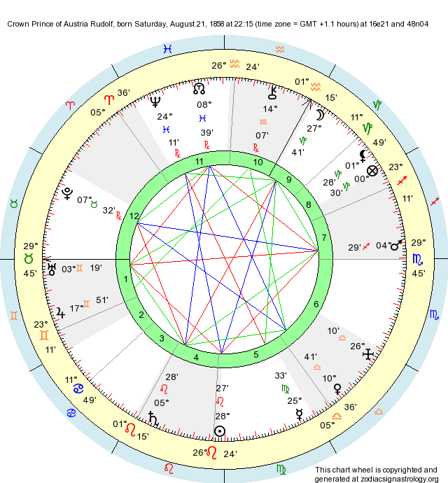 Birth Chart Crown Prince Of Austria Rudolf Leo Zodiac Sign Astrology
