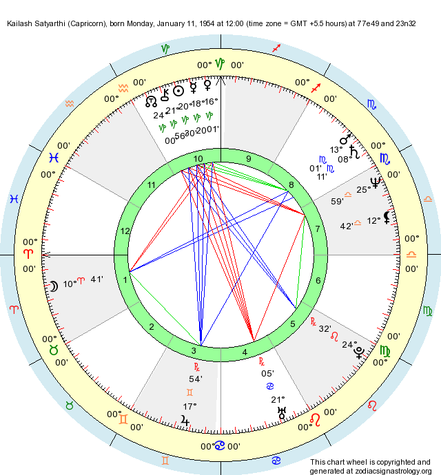 Sexualty birth chart