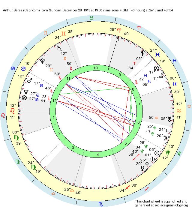 Birth Chart Arthur Seres (Capricorn) - Zodiac Sign Astrology