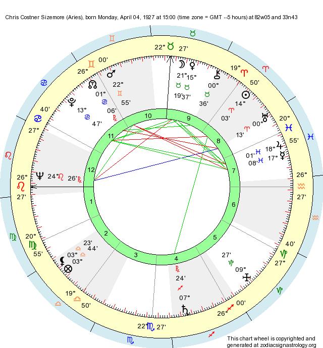 Birth Chart Chris Costner Sizemore Aries Zodiac Sign Astrology