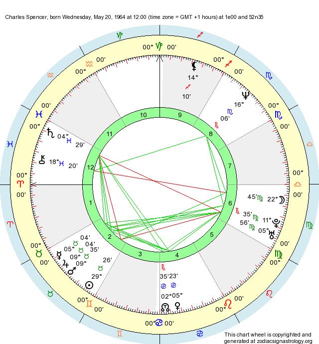 Birth Chart Charles Spencer (Taurus)
