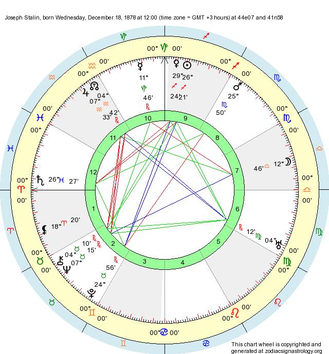Birth Chart Joseph Stalin Sagittarius Zodiac Sign Astrology