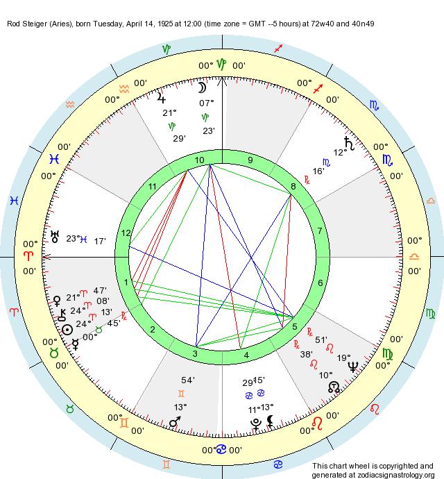 Birth Chart Rod Steiger Aries Zodiac Sign Astrology