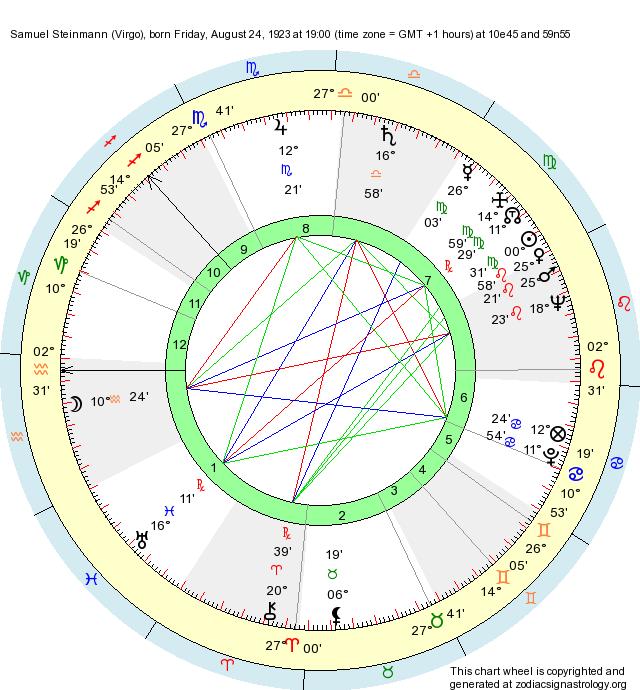 Birth Chart Samuel Steinmann Virgo Zodiac Sign Astrology